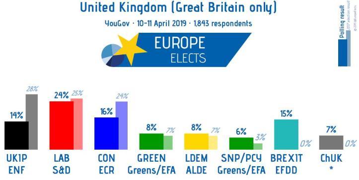 UK ELECT